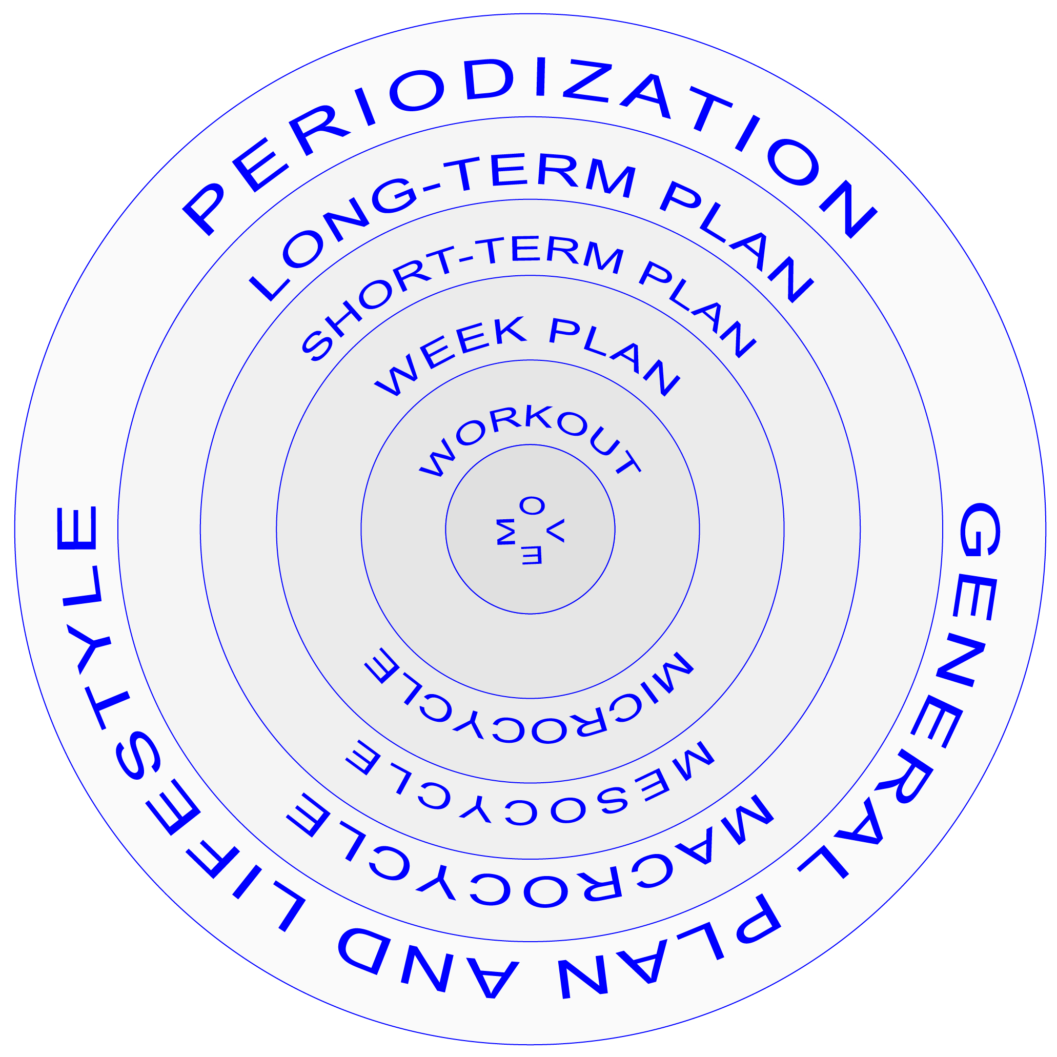 planning and periodization principle